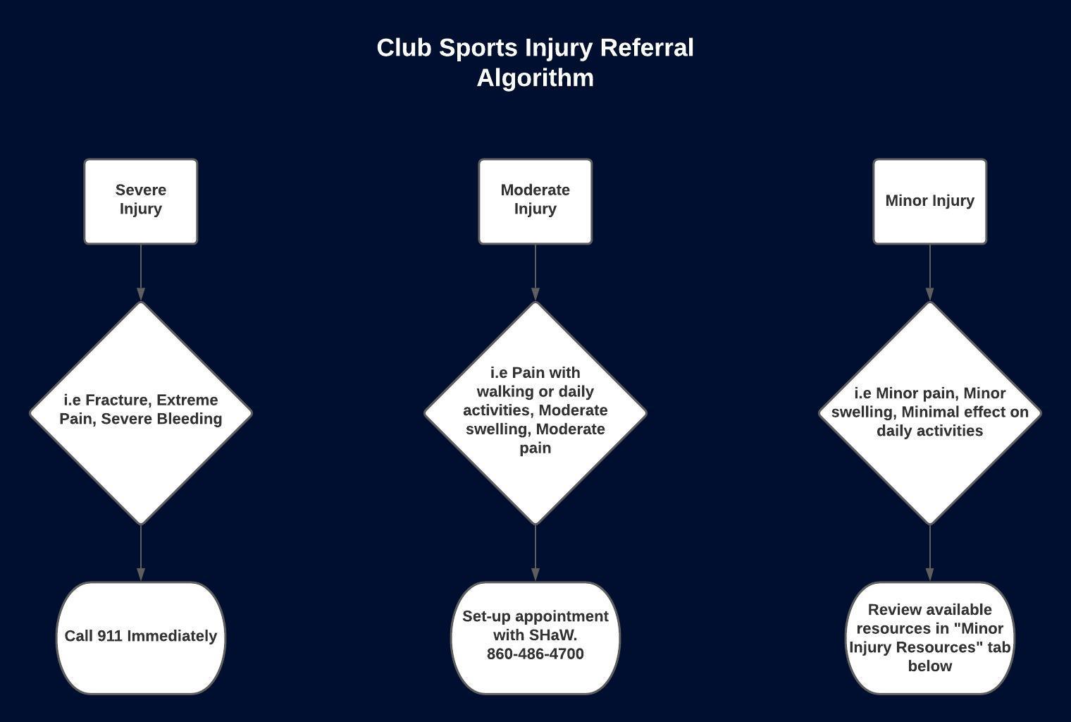Injury Referral Algorithm COVID